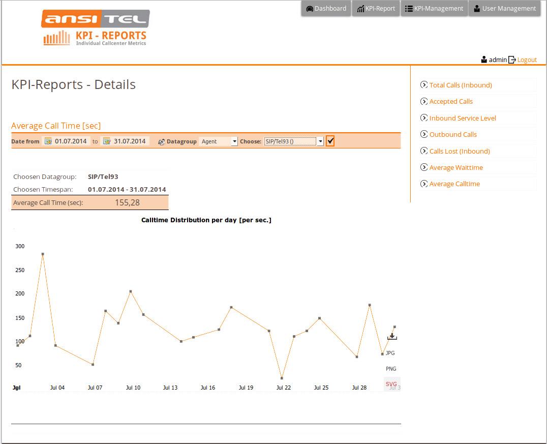 ansitel KPI reports